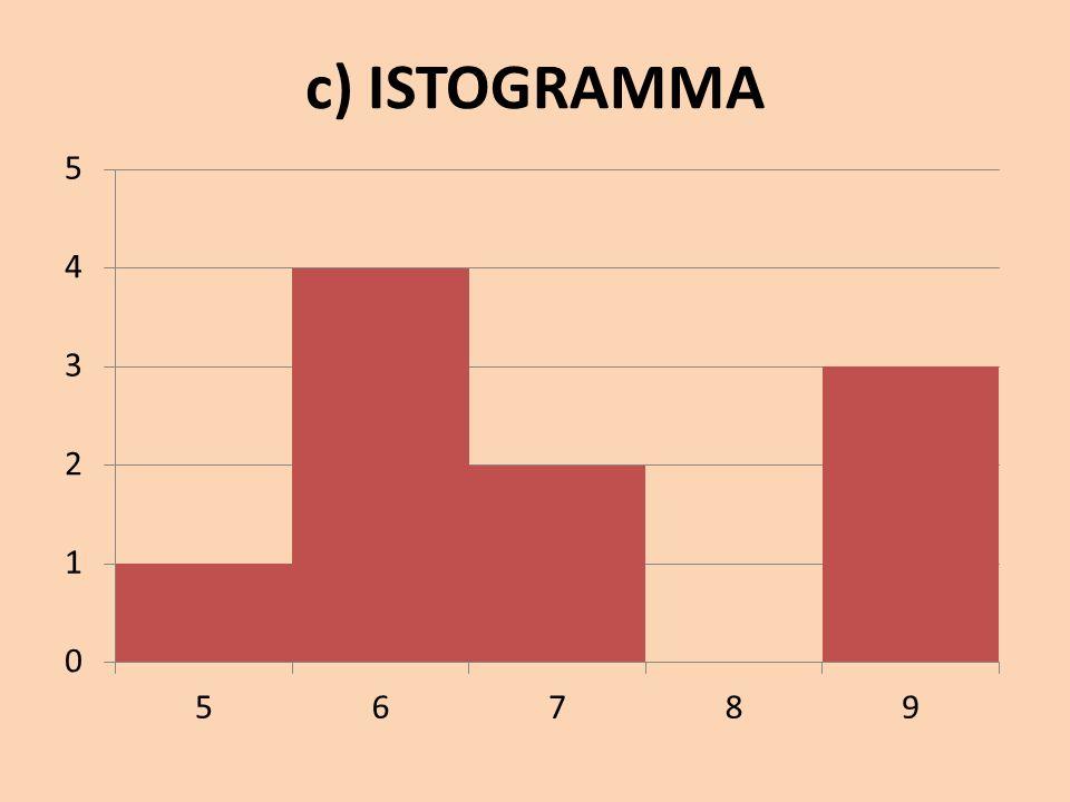 c) ISTOGRAMMA