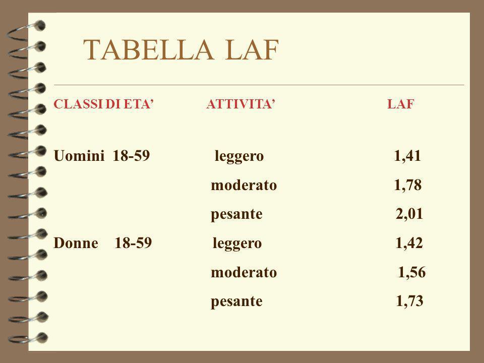 TABELLA LAF Uomini 18-59 leggero 1,41 moderato 1,78 pesante 2,01