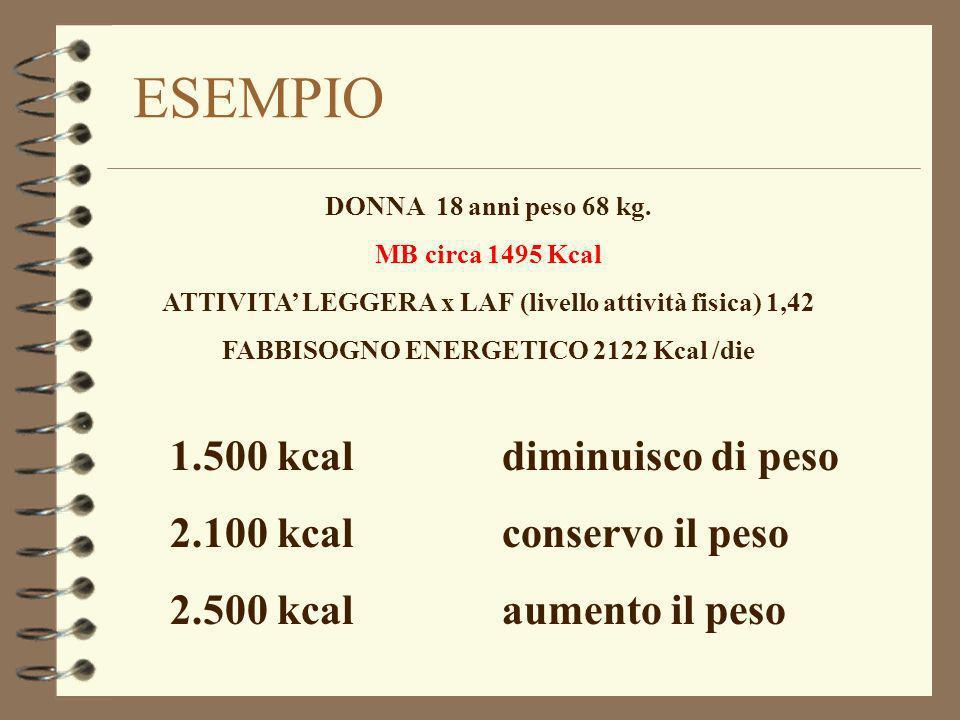ESEMPIO 1.500 kcal diminuisco di peso 2.100 kcal conservo il peso