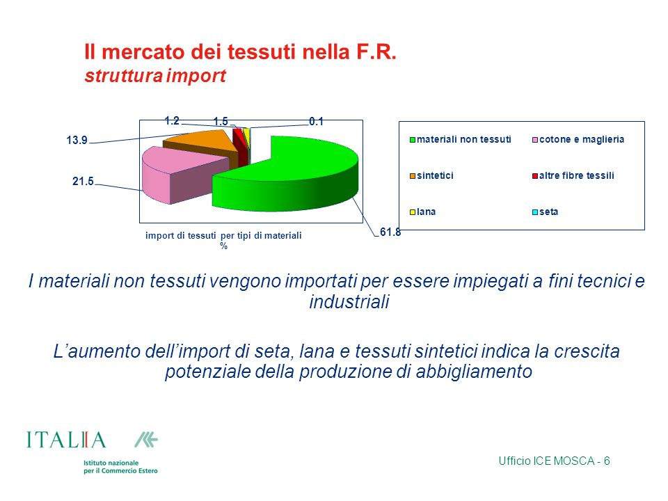 Il mercato dei tessuti nella F.R. struttura import