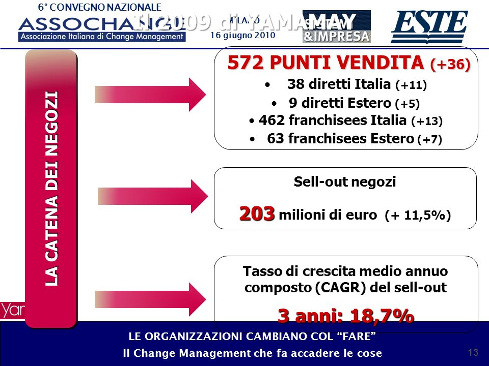 Il 2009 di YAMAMAY 203 milioni di euro (+ 11,5%) 3 anni: 18,7%