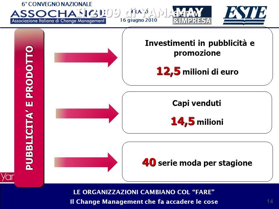 Il 2009 di YAMAMAY 12,5 milioni di euro 14,5 milioni