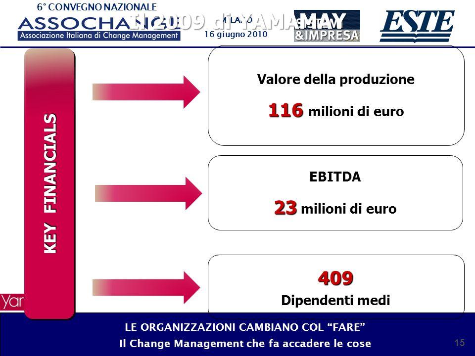 Il 2009 di YAMAMAY 116 milioni di euro 23 milioni di euro 409