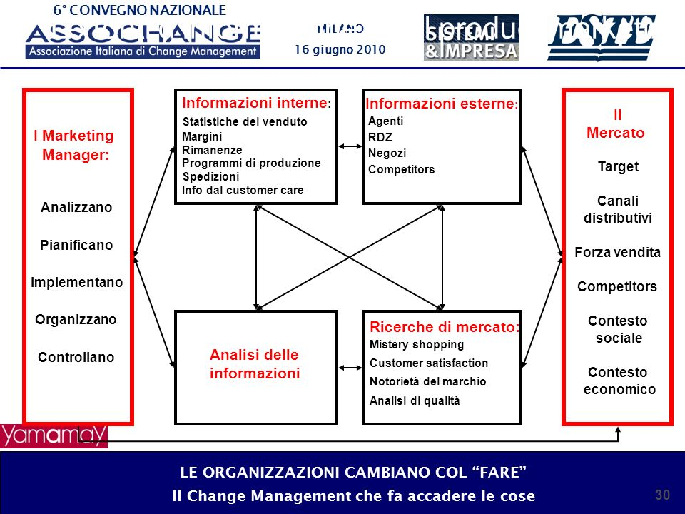 Le fonti d'informazione per il product marketing