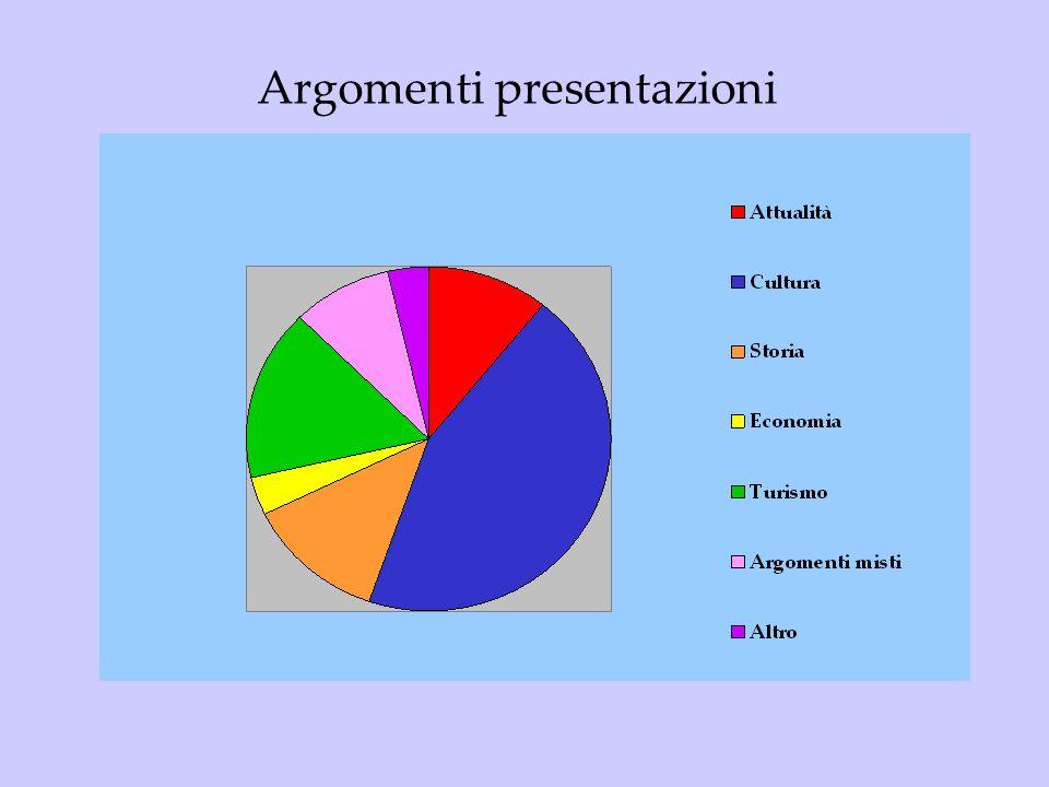 Argomenti presentazioni