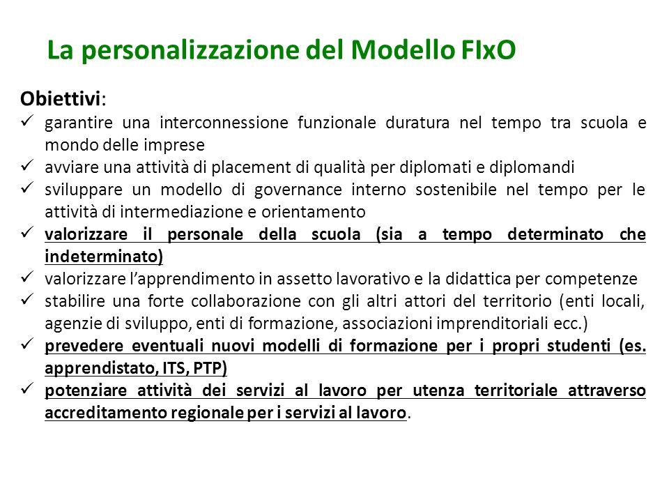 La personalizzazione del Modello FIxO