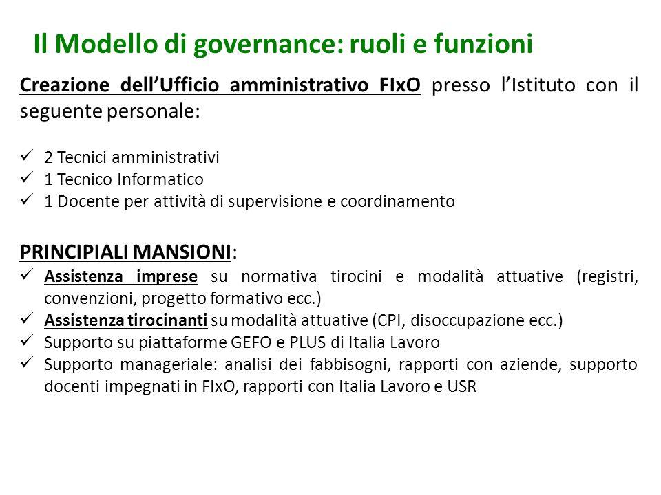 Il Modello di governance: ruoli e funzioni