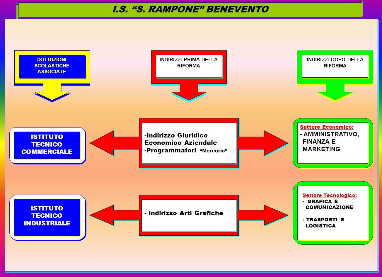 I.S. S. RAMPONE BENEVENTO
