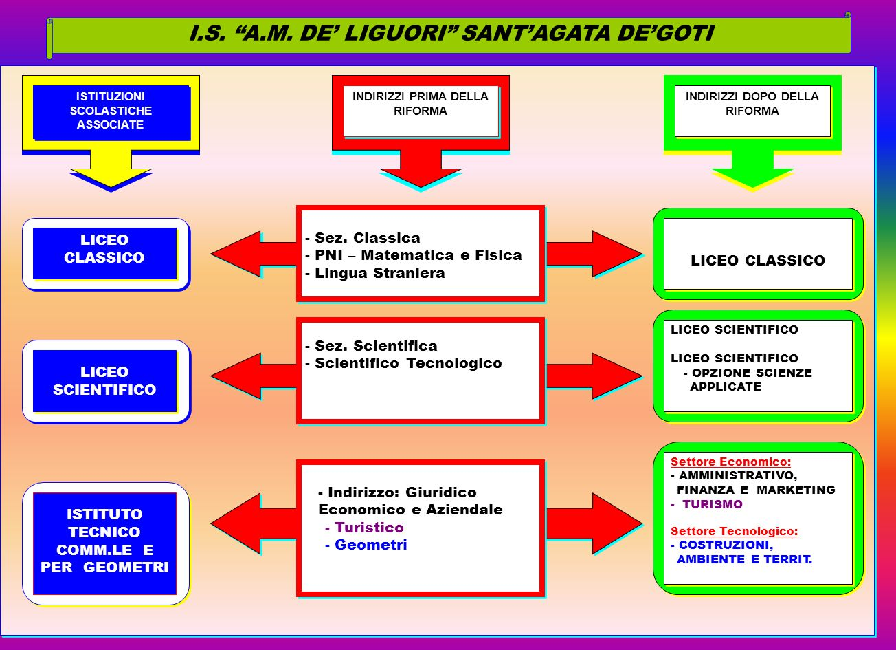 I.S. A.M. DE' LIGUORI SANT'AGATA DE'GOTI
