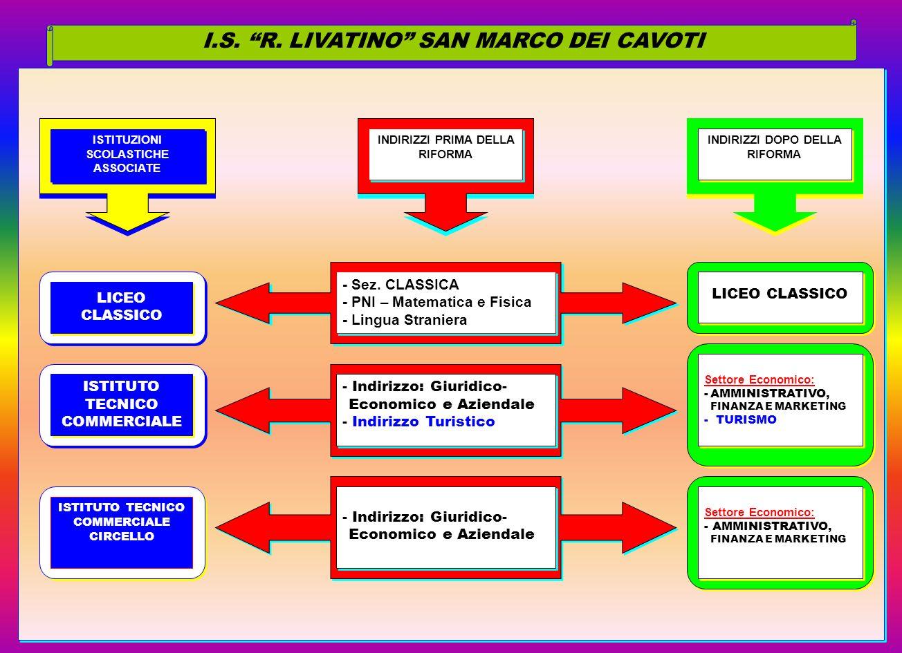I.S. R. LIVATINO SAN MARCO DEI CAVOTI