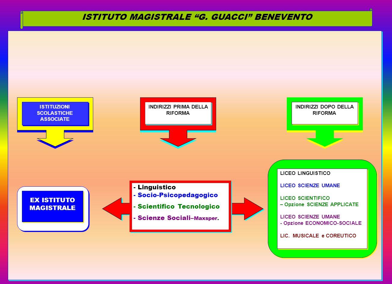 ISTITUTO MAGISTRALE G. GUACCI BENEVENTO