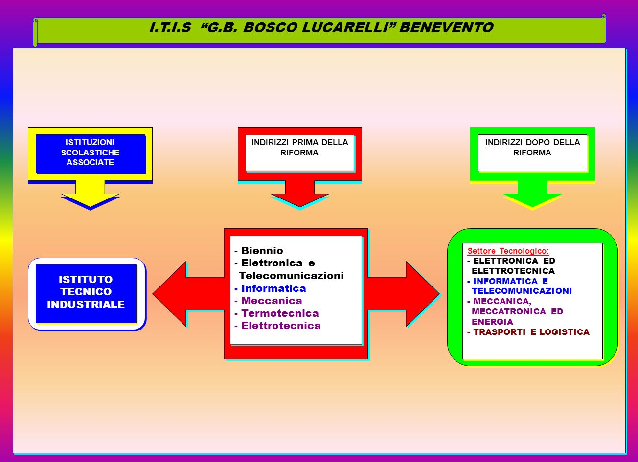 I.T.I.S G.B. BOSCO LUCARELLI BENEVENTO