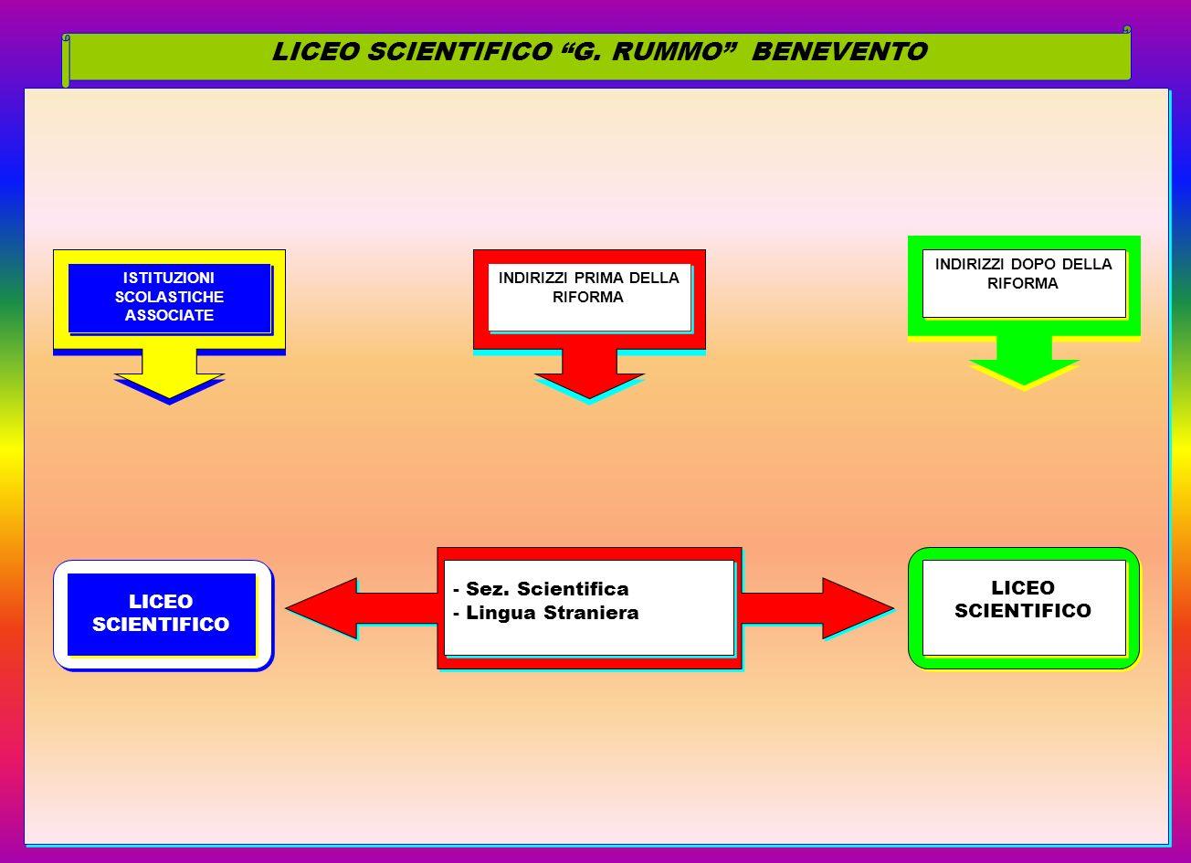 LICEO SCIENTIFICO G. RUMMO BENEVENTO