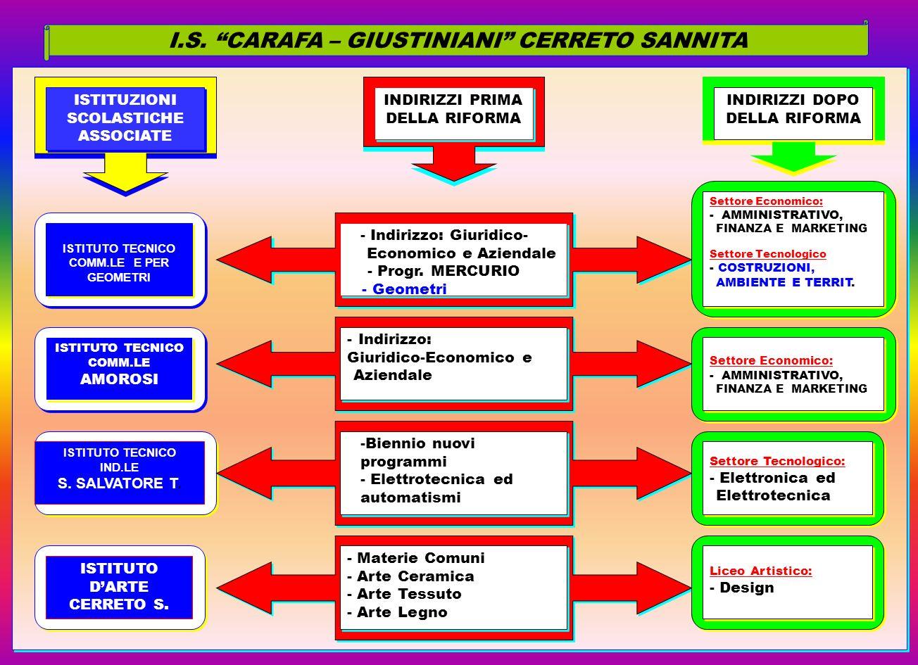 I.S. CARAFA – GIUSTINIANI CERRETO SANNITA