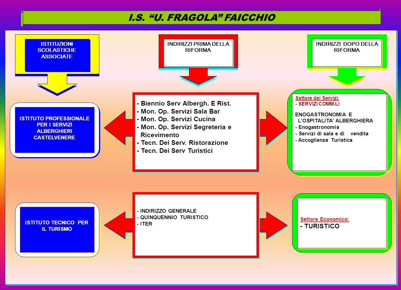 I.S. U. FRAGOLA FAICCHIO