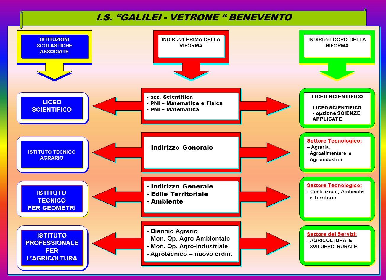 I.S. GALILEI - VETRONE BENEVENTO