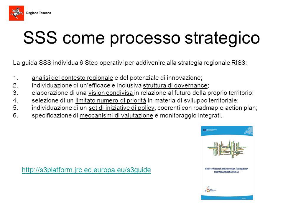 SSS come processo strategico