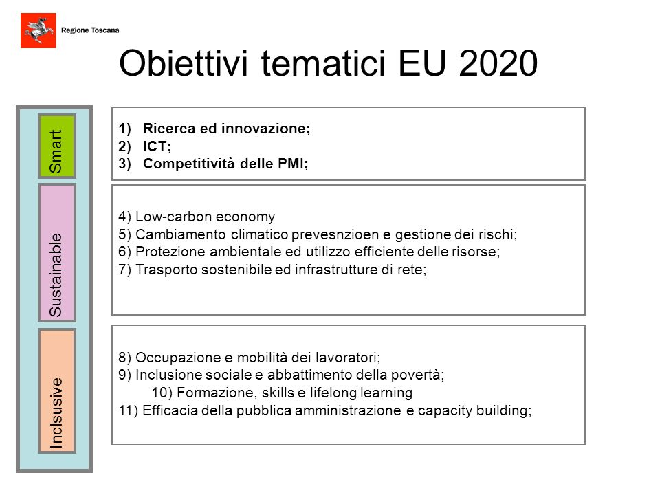 Obiettivi tematici EU 2020 Smart Sustainable Inclsusive