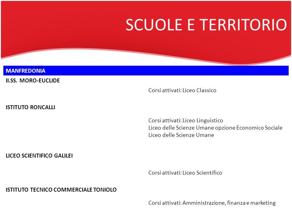 SCUOLE E TERRITORIO MANFREDONIA II.SS. MORO-EUCLIDE