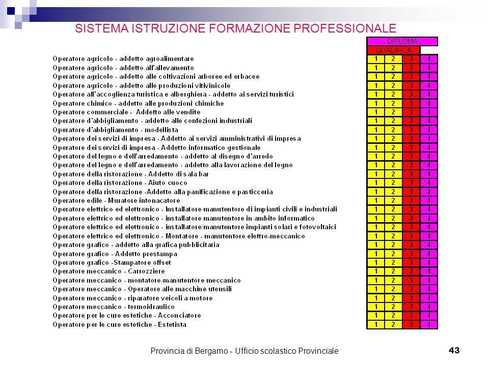 SISTEMA ISTRUZIONE FORMAZIONE PROFESSIONALE