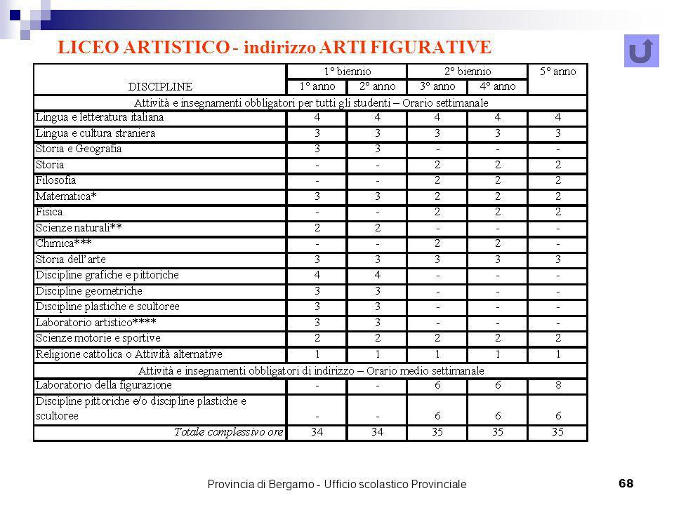 LICEO ARTISTICO - indirizzo ARTI FIGURATIVE