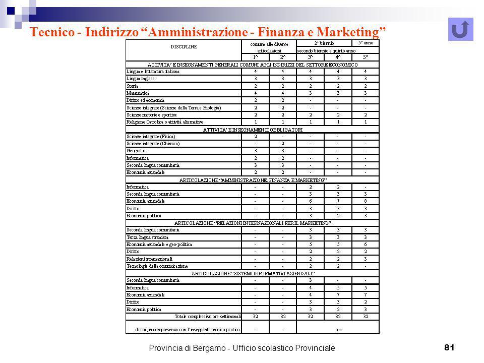 Tecnico - Indirizzo Amministrazione - Finanza e Marketing