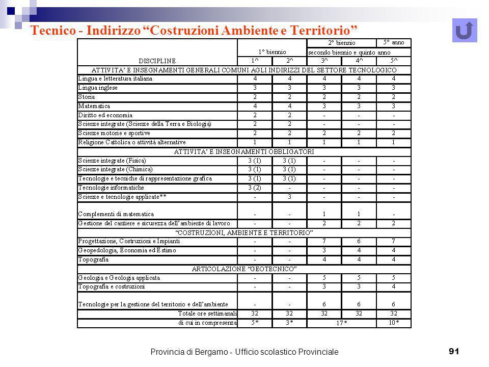 Tecnico - Indirizzo Costruzioni Ambiente e Territorio