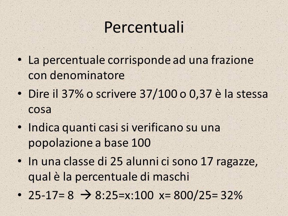 Percentuali La percentuale corrisponde ad una frazione con denominatore. Dire il 37% o scrivere 37/100 o 0,37 è la stessa cosa.