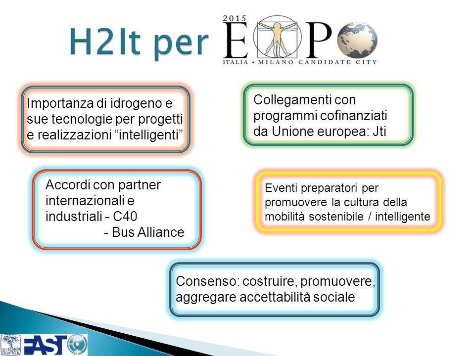H2It per Collegamenti con programmi cofinanziati da Unione europea: Jti.
