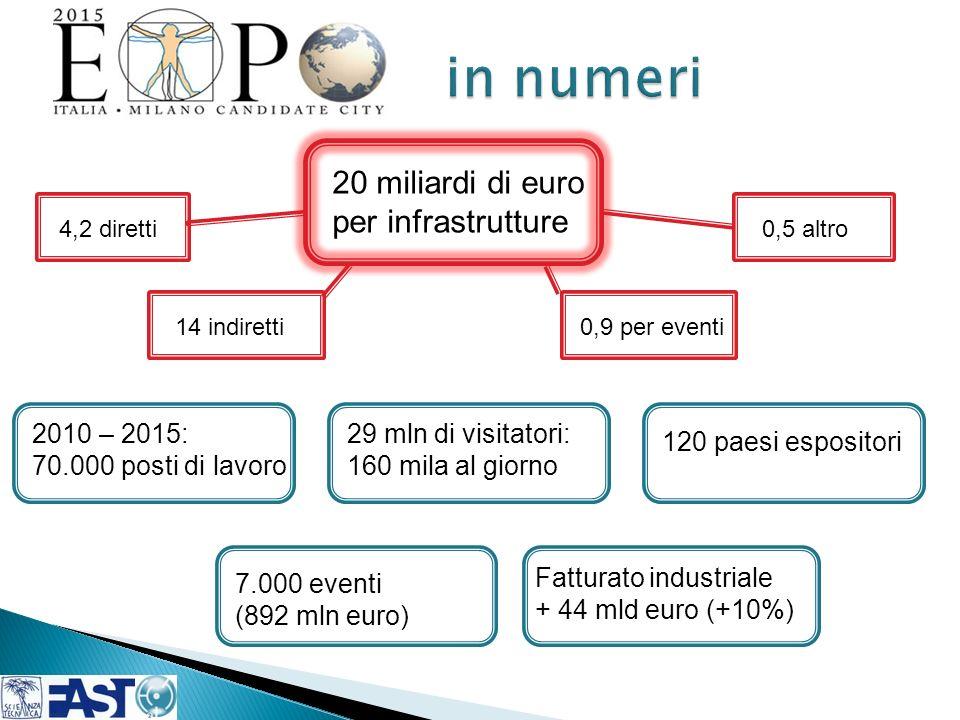 in numeri 20 miliardi di euro per infrastrutture 2010 – 2015: