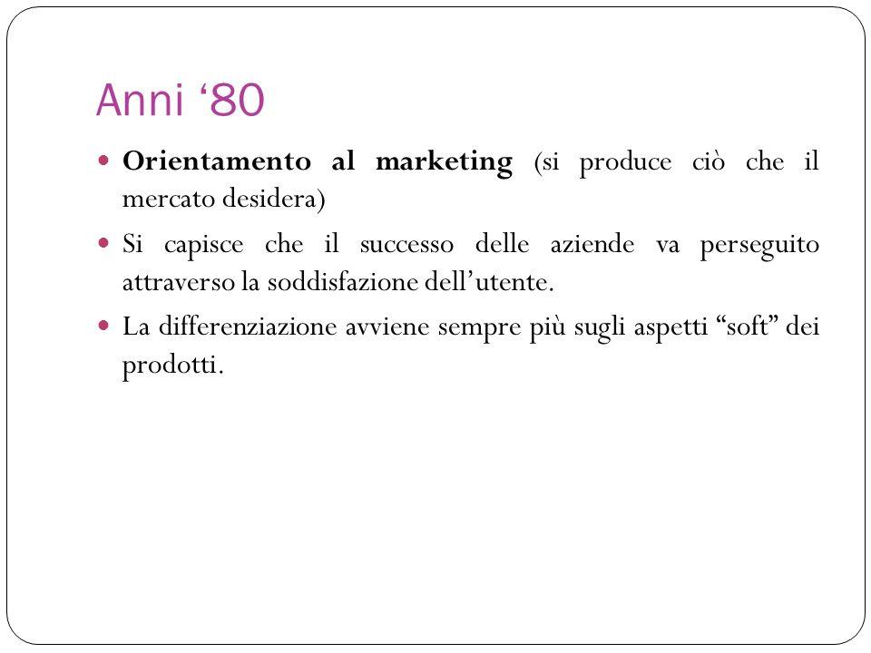 Anni '80 Orientamento al marketing (si produce ciò che il mercato desidera)