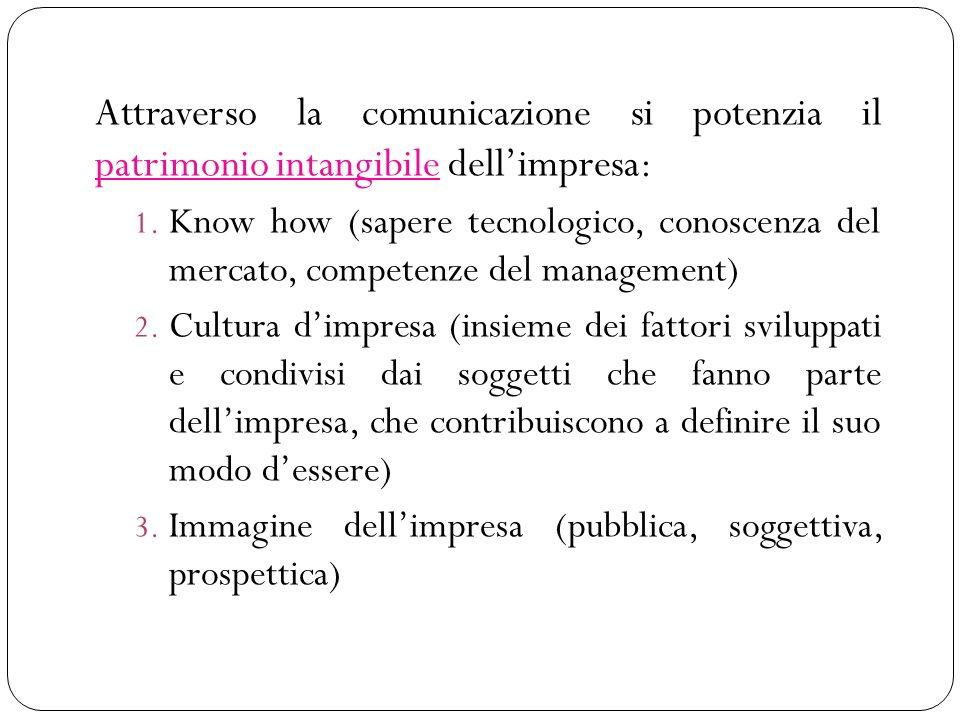 Attraverso la comunicazione si potenzia il patrimonio intangibile dell'impresa: