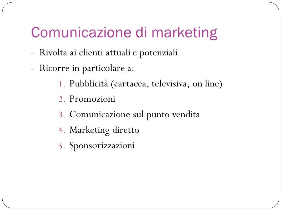 Comunicazione di marketing