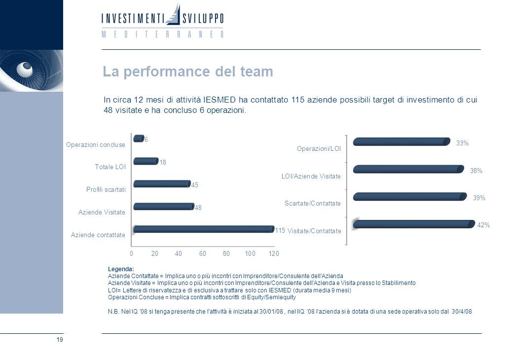 La performance del team