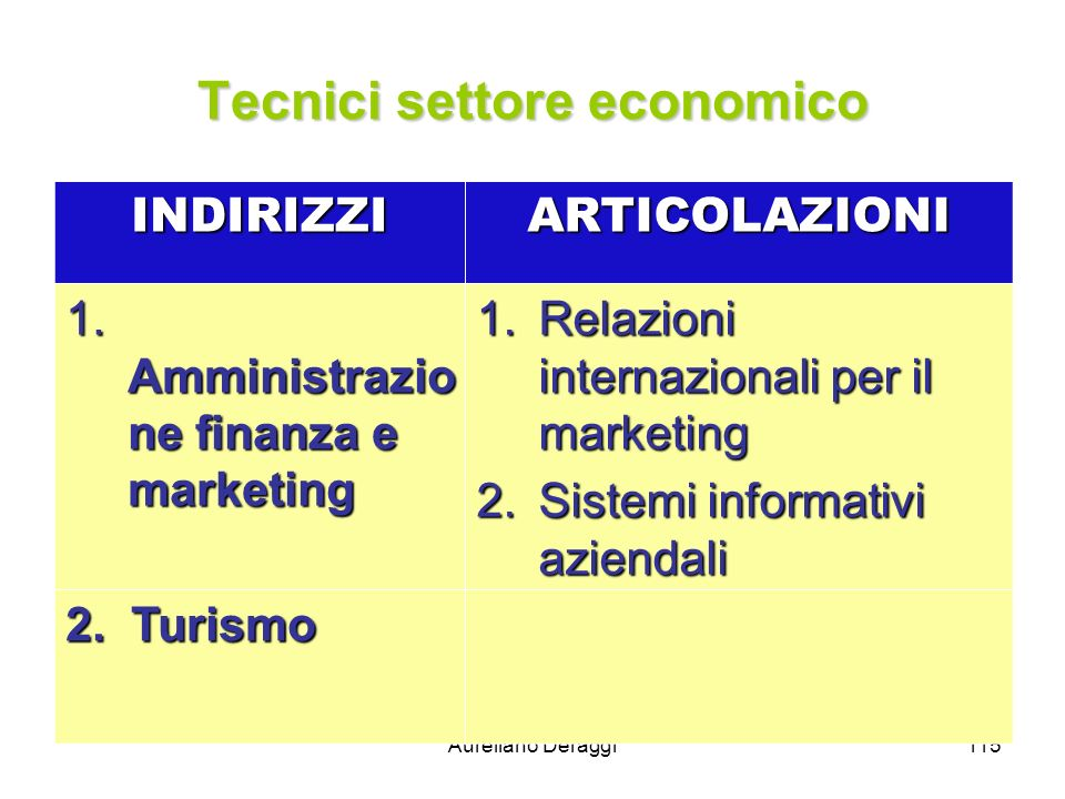 Tecnici settore economico