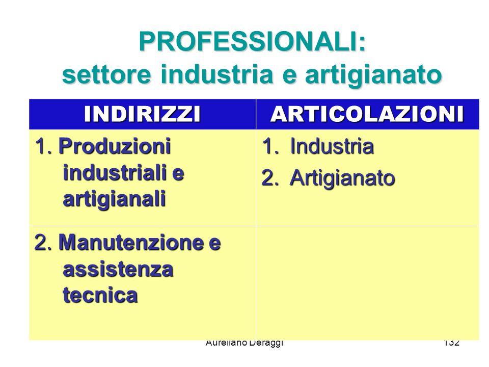 PROFESSIONALI: settore industria e artigianato