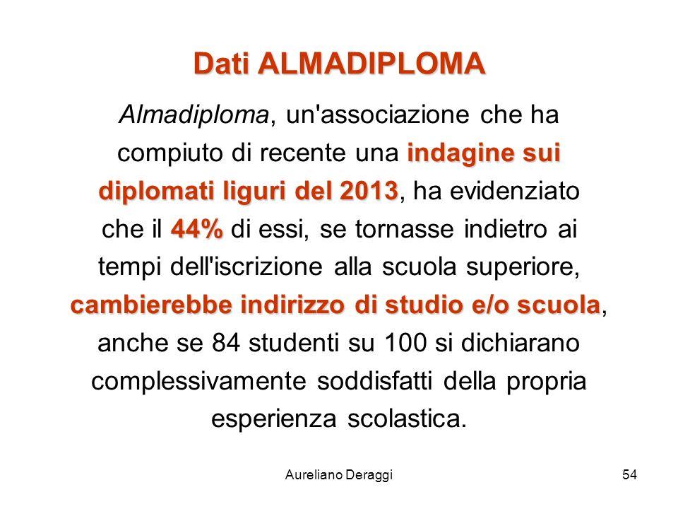 Dati ALMADIPLOMA Almadiploma, un associazione che ha