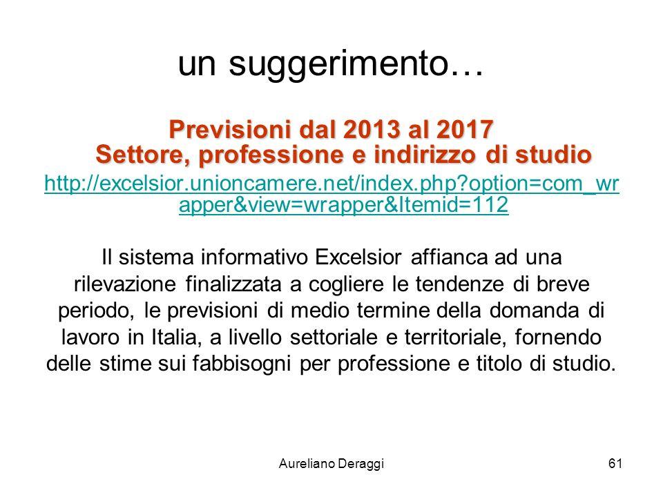 un suggerimento… Previsioni dal 2013 al 2017 Settore, professione e indirizzo di studio.