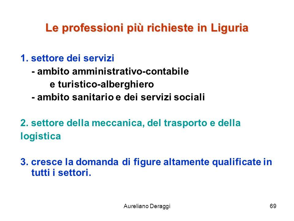 Le professioni più richieste in Liguria