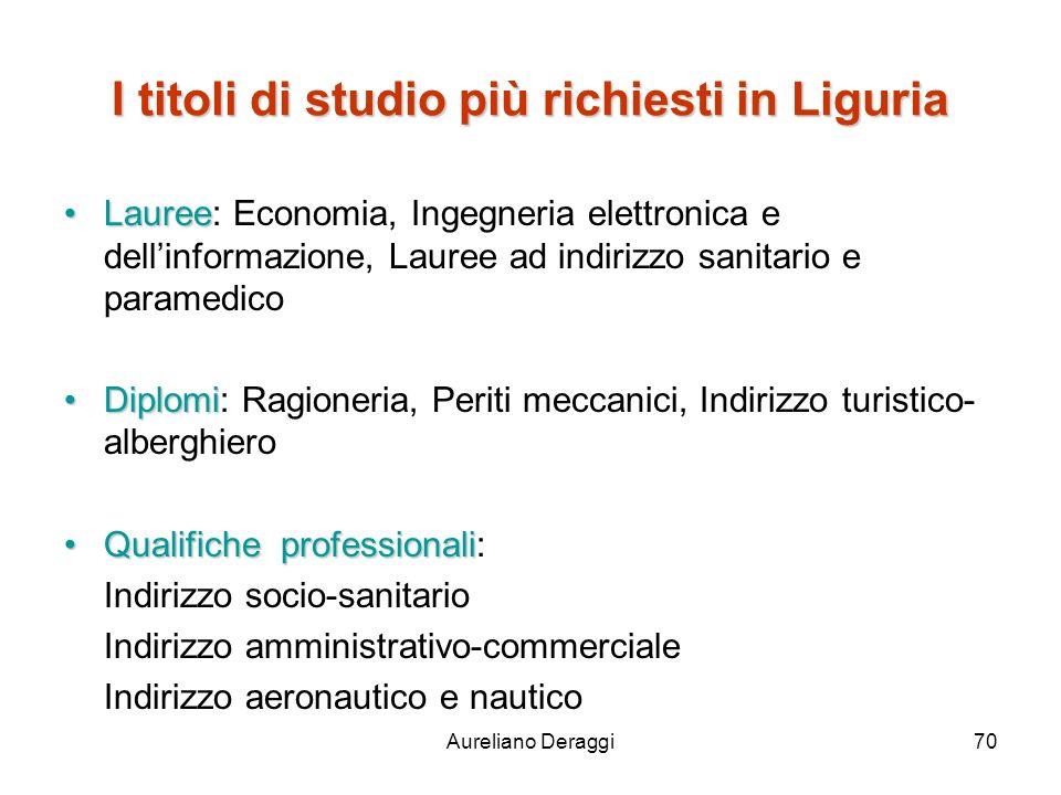 I titoli di studio più richiesti in Liguria