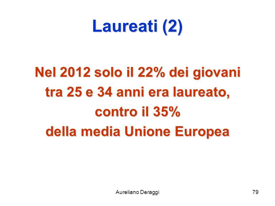 Nel 2012 solo il 22% dei giovani della media Unione Europea