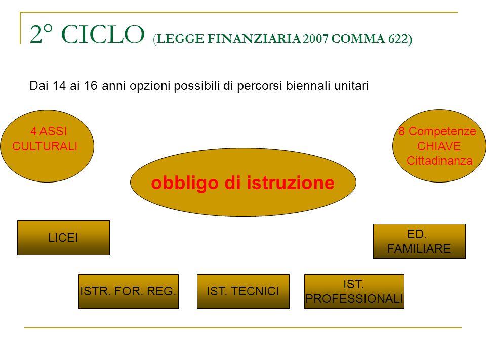 2° CICLO (LEGGE FINANZIARIA 2007 COMMA 622)