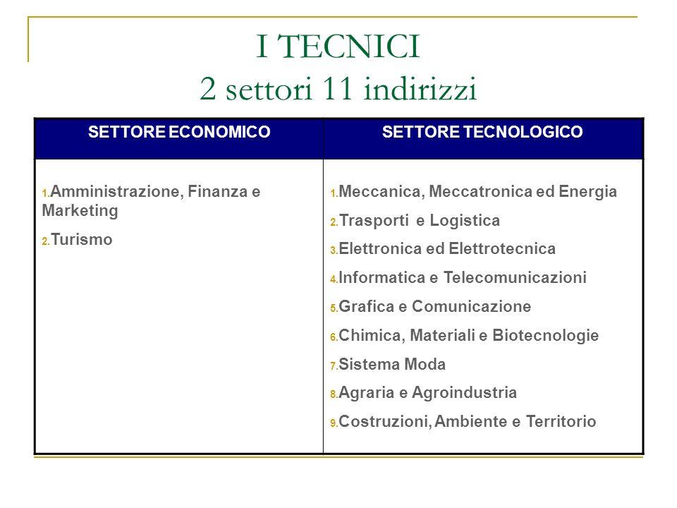 I TECNICI 2 settori 11 indirizzi
