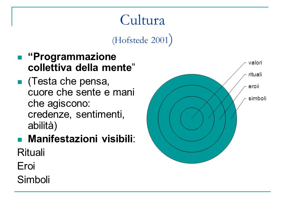 Cultura (Hofstede 2001) Programmazione collettiva della mente