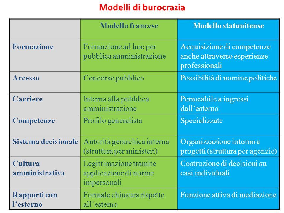 Modelli di burocrazia Modello francese Modello statunitense Formazione