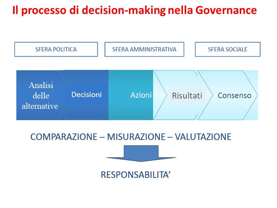 Il processo di decision-making nella Governance