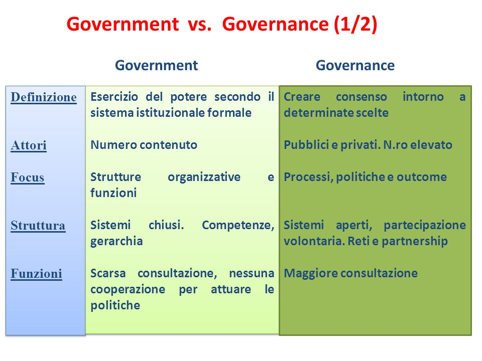 Government vs. Governance (1/2)