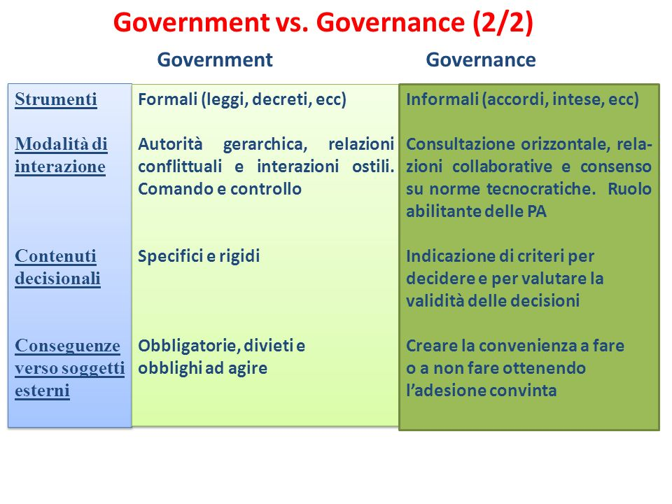 Government vs. Governance (2/2)