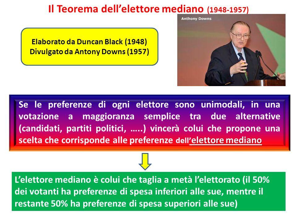 Il Teorema dell'elettore mediano (1948-1957)