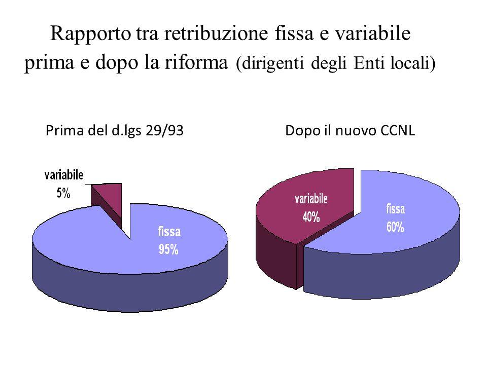 Rapporto tra retribuzione fissa e variabile prima e dopo la riforma (dirigenti degli Enti locali)